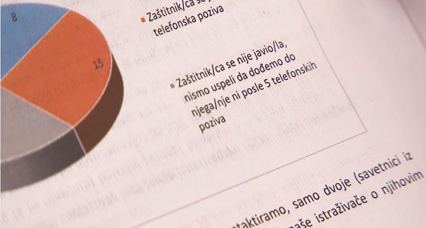 "Jedan od rezultata ankete udruženja ""Narodni parlament"" iz Leskovca."